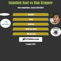 Islambek Kuat vs Ałan Dzagojew h2h player stats