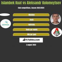 Islambek Kuat vs Aleksandr Kolomeytsev h2h player stats