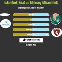 Islambek Kuat vs Aleksey Miranchuk h2h player stats