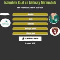 Islambek Kuat vs Aleksiej Miranczuk h2h player stats