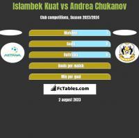 Islambek Kuat vs Andrea Chukanov h2h player stats