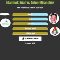 Islambek Kuat vs Anton Miranchuk h2h player stats