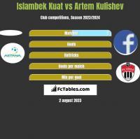 Islambek Kuat vs Artem Kulishev h2h player stats