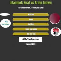 Islambek Kuat vs Brian Idowu h2h player stats