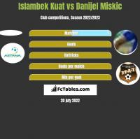 Islambek Kuat vs Danijel Miskic h2h player stats