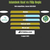 Islambek Kuat vs Filip Rogic h2h player stats