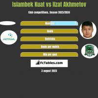 Islambek Kuat vs Izat Achmetow h2h player stats