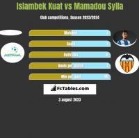 Islambek Kuat vs Mamadou Sylla h2h player stats