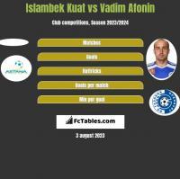 Islambek Kuat vs Vadim Afonin h2h player stats
