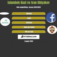 Islambek Kuat vs Ivan Oblyakov h2h player stats