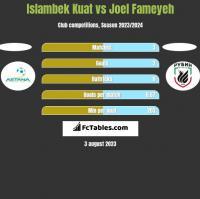 Islambek Kuat vs Joel Fameyeh h2h player stats