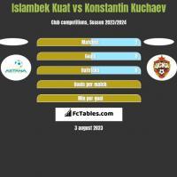 Islambek Kuat vs Konstantin Kuchaev h2h player stats