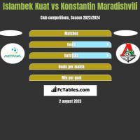 Islambek Kuat vs Konstantin Maradishvili h2h player stats