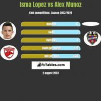 Isma Lopez vs Alex Munoz h2h player stats