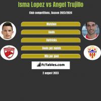Isma Lopez vs Angel Trujillo h2h player stats