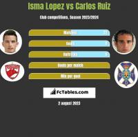Isma Lopez vs Carlos Ruiz h2h player stats