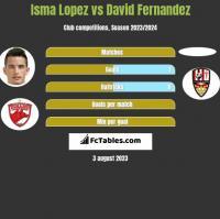 Isma Lopez vs David Fernandez h2h player stats