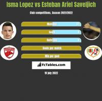 Isma Lopez vs Esteban Ariel Saveljich h2h player stats