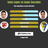 Isma Lopez vs Isaac Carcelen h2h player stats