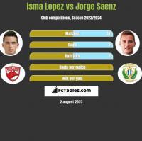 Isma Lopez vs Jorge Saenz h2h player stats