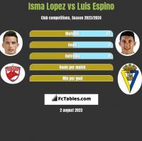 Isma Lopez vs Luis Espino h2h player stats