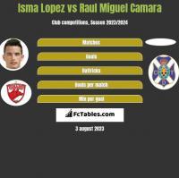 Isma Lopez vs Raul Miguel Camara h2h player stats