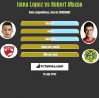 Isma Lopez vs Robert Mazan h2h player stats