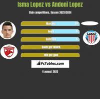 Isma Lopez vs Andoni Lopez h2h player stats
