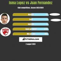 Isma Lopez vs Juan Fernandez h2h player stats