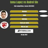Isma Lopez vs Andrei Sin h2h player stats