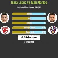 Isma Lopez vs Ivan Martos h2h player stats