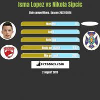 Isma Lopez vs Nikola Sipcic h2h player stats
