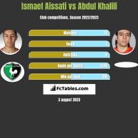Ismael Aissati vs Abdul Khalili h2h player stats