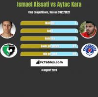 Ismael Aissati vs Aytac Kara h2h player stats