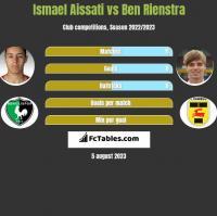Ismael Aissati vs Ben Rienstra h2h player stats