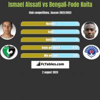 Ismael Aissati vs Bengali-Fode Koita h2h player stats