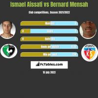 Ismael Aissati vs Bernard Mensah h2h player stats