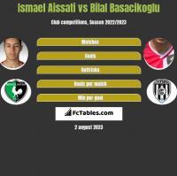 Ismael Aissati vs Bilal Basacikoglu h2h player stats