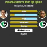 Ismael Aissati vs Brice Dja Djedje h2h player stats