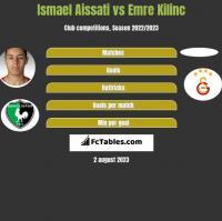 Ismael Aissati vs Emre Kilinc h2h player stats