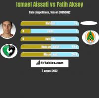 Ismael Aissati vs Fatih Aksoy h2h player stats