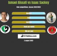 Ismael Aissati vs Isaac Sackey h2h player stats