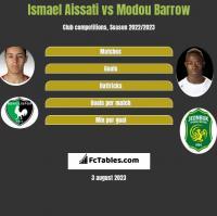 Ismael Aissati vs Modou Barrow h2h player stats
