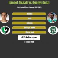 Ismael Aissati vs Ogenyi Onazi h2h player stats