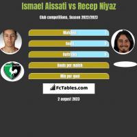 Ismael Aissati vs Recep Niyaz h2h player stats