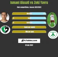 Ismael Aissati vs Zeki Yavru h2h player stats