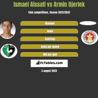 Ismael Aissati vs Armin Djerlek h2h player stats
