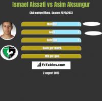 Ismael Aissati vs Asim Aksungur h2h player stats