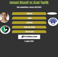 Ismael Aissati vs Azad Toptik h2h player stats
