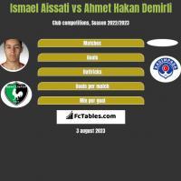 Ismael Aissati vs Ahmet Hakan Demirli h2h player stats